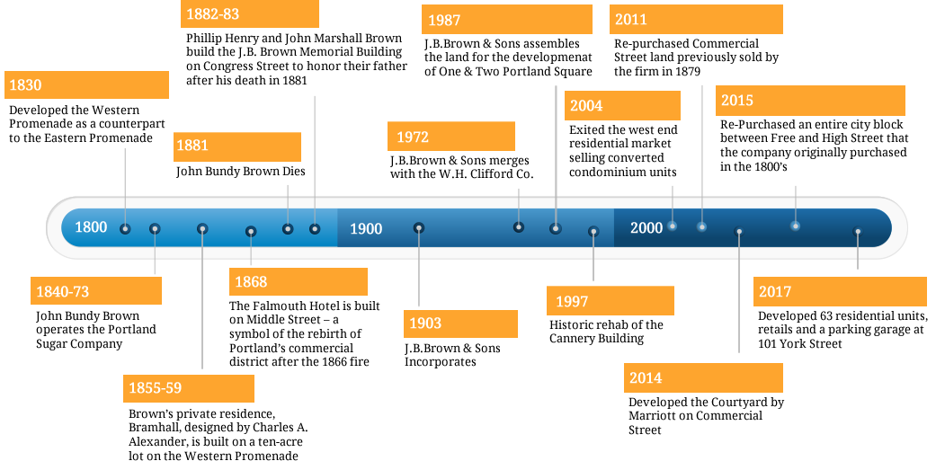 J.B Brown & Sons Time Line