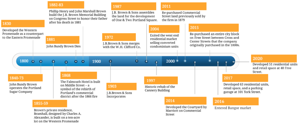 J.B. Brown timeline